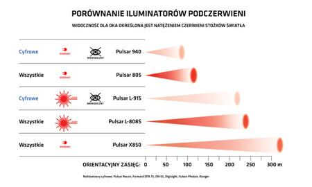 Iluminator podczerwieni Pulsar 940 IR